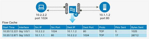 Description: Y:\Production\Cisco Projects\C11 Deployment Guide-White Paper\C11-736595-00\v2a 170316 2312 Shafeeque\C11-736595-00_Network as a Security Sensor\Links\C11-736595-00_figure01.jpg