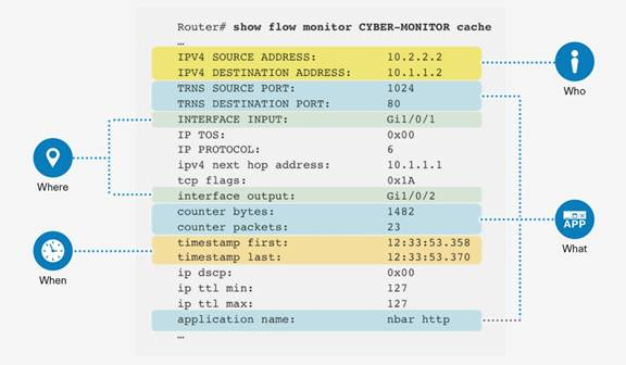 Description: Y:\Production\Cisco Projects\C11 Deployment Guide-White Paper\C11-736595-00\v2a 170316 2312 Shafeeque\C11-736595-00_Network as a Security Sensor\Links\C11-736595-00_figure02.jpg