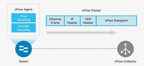 Description: Y:\Production\Cisco Projects\C11 Deployment Guide-White Paper\C11-736595-00\v2a 170316 2312 Shafeeque\C11-736595-00_Network as a Security Sensor\Links\C11-736595-00_figure04.jpg