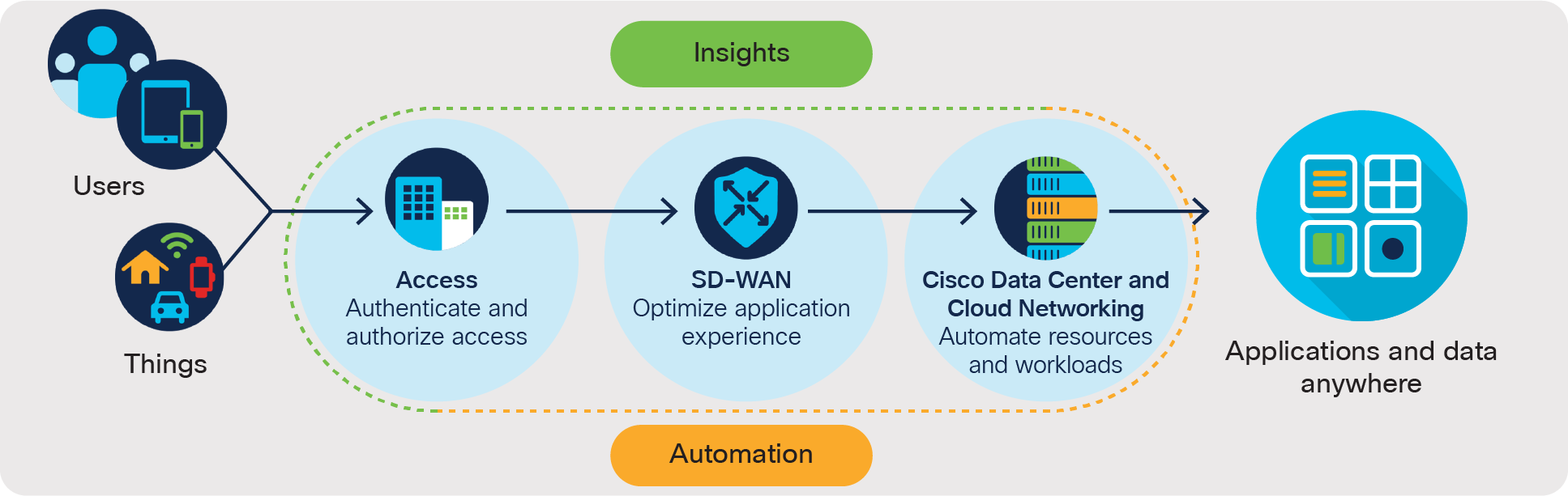 Solutions - Cisco Networking Solution Overview - Cisco