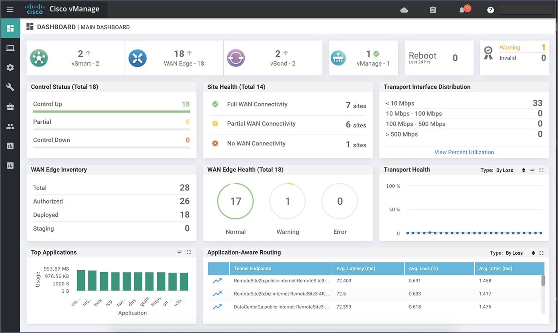 Solutions Cisco Sd Wan Data Sheet Cisco