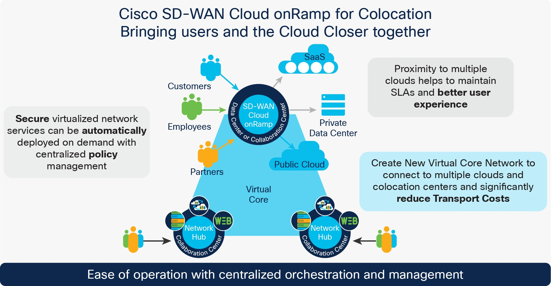 Solutions - Cisco Software-Defined WAN (SD-WAN) Cloud onRamp for