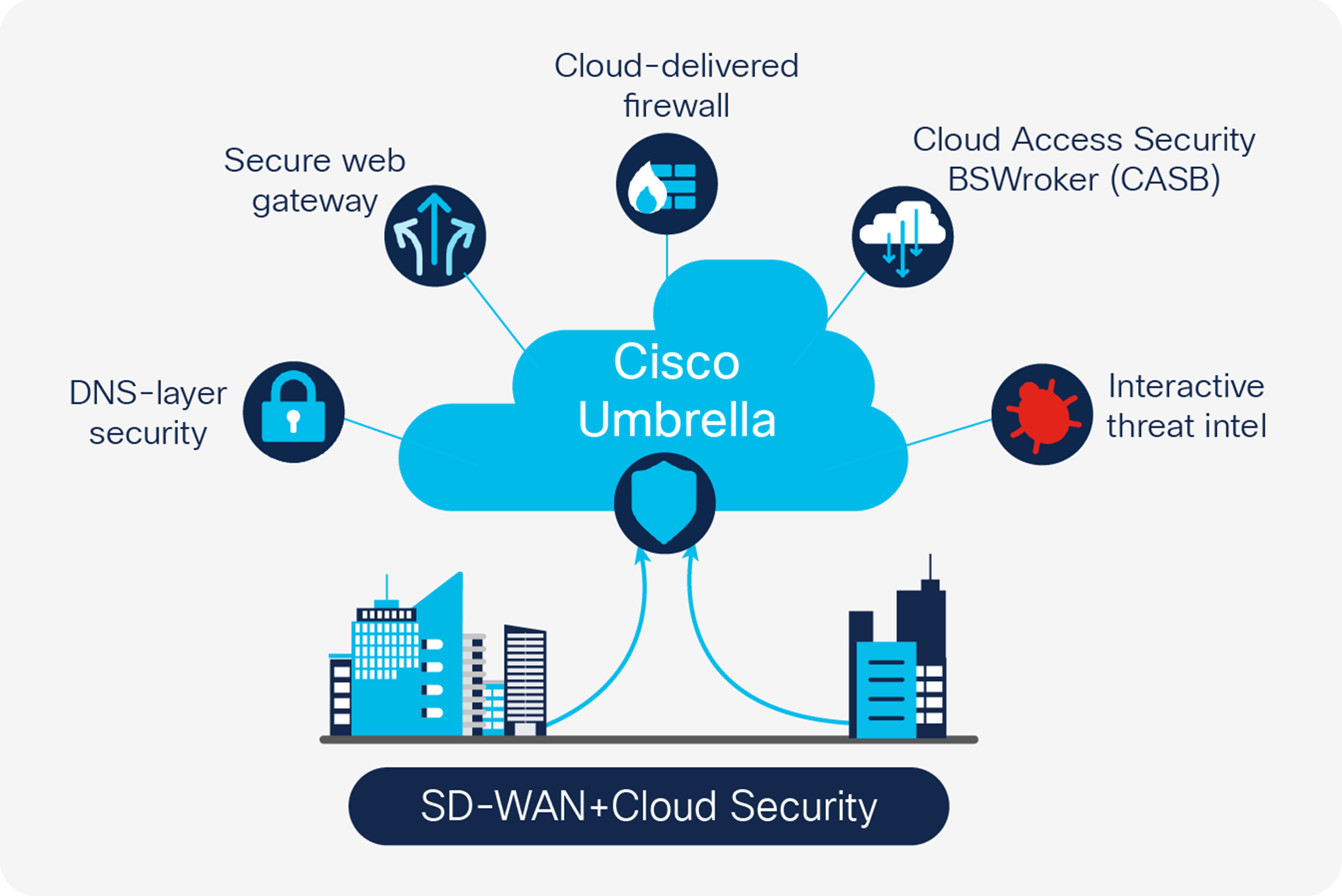 Sd Wan Solution Sd Wan Security At A Glance Cisco
