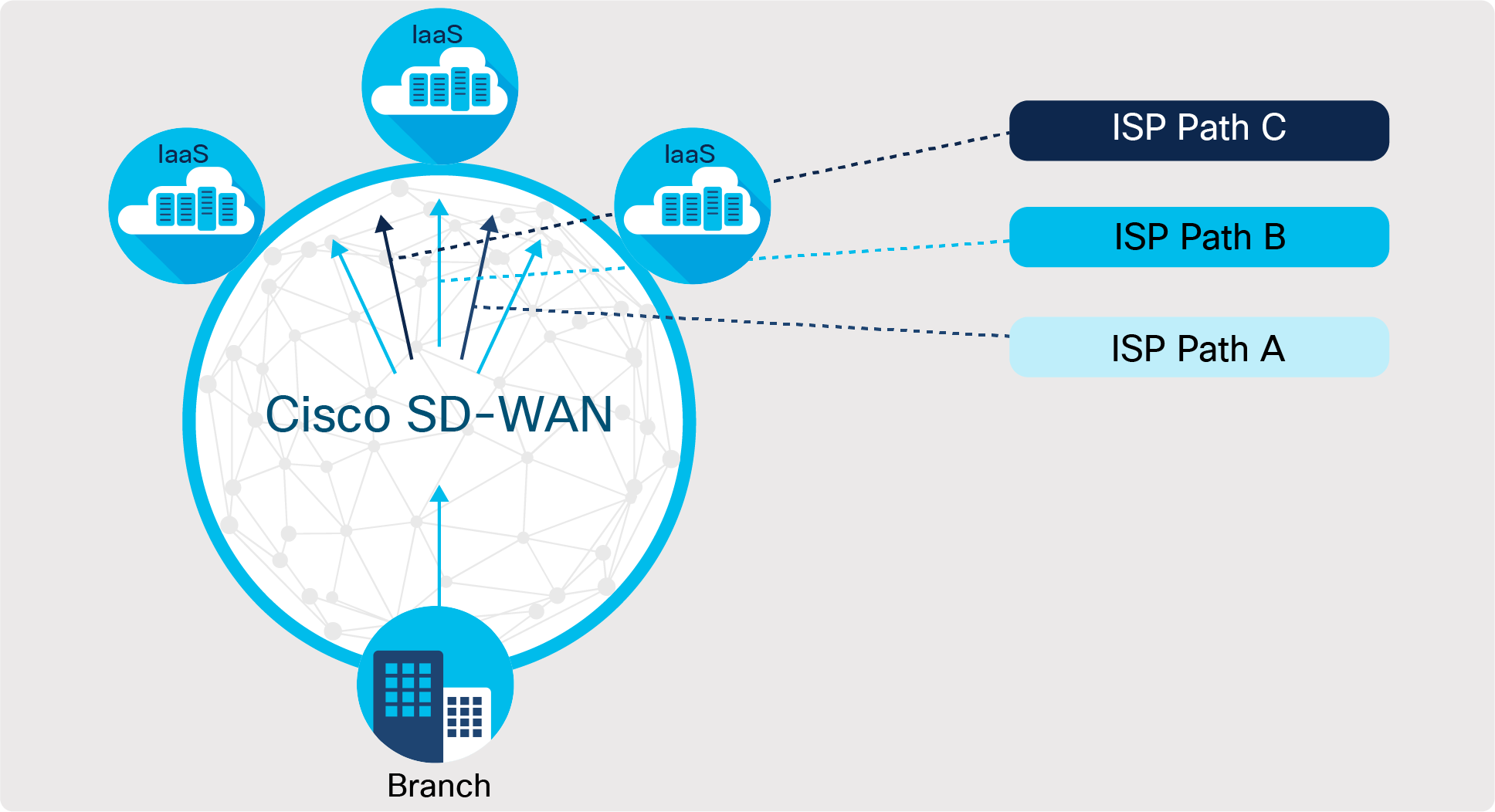 Sd Wan Solution Cisco Sd Wan Solution Overview Cisco