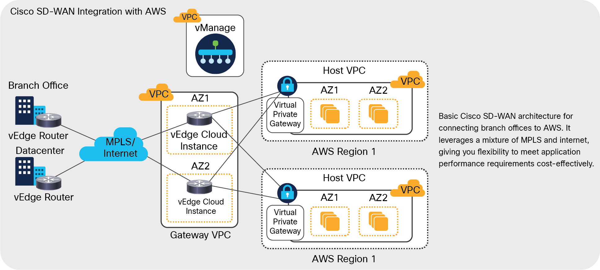 Sd Wan Solution Deploying Cisco Sd Wan On Aws How To Guide Cisco