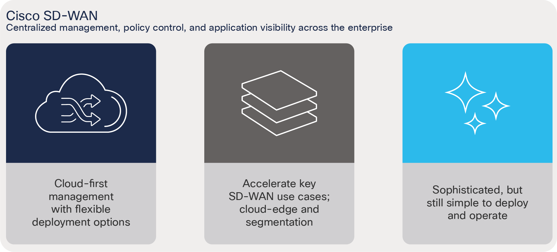 Sd Wan Solution Cisco Software Defined Wan For Secure Networks White Paper Cisco