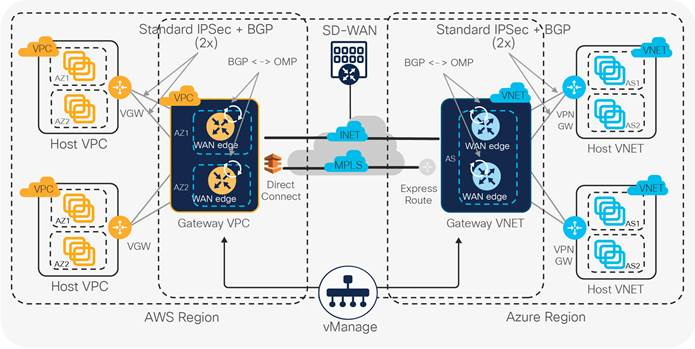 Solutions Cisco Sd Wan Cloud Onramp For Infrastructure As A Service Iaas White Paper Cisco