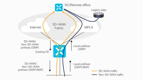 Sd Wan Solution Sd Wan On Cisco Ios Xe Routers An End To End View White Paper Cisco Cisco