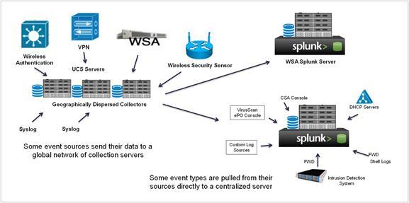 How Cisco Uses Splunk on Cisco UCS for IT Operations - Cisco
