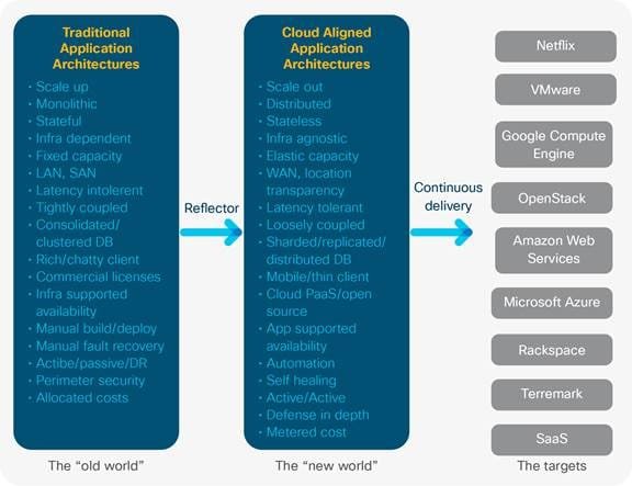 Sdn And Its Role In Automating Scaling In The Data Center Cisco