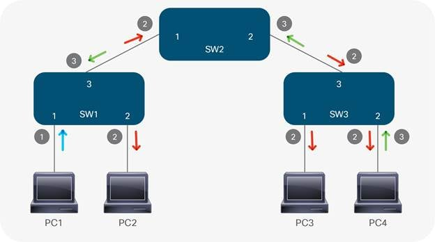 SDN and its Role in Automating & Scaling in the Data Center