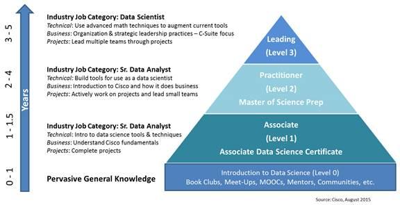 Preparing for the Data Science-Driven Era - Cisco