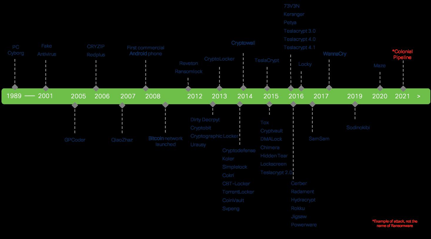 Solutions - Cisco Breach Defense Design Guide - Cisco
