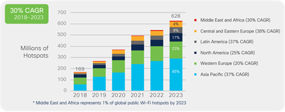Global public Wi-Fi hotspots growth by region