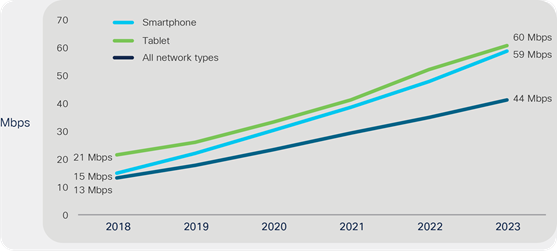 Global mobile average speeds by device type: Smartphone and tablet speeds accelerate due to 5G