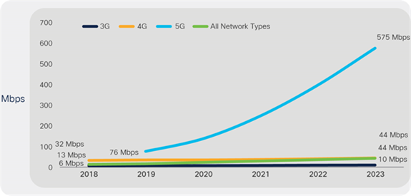 Global mobile average speeds by network type: 5G speeds will be 13 times higher than the average mobile connection by 2023