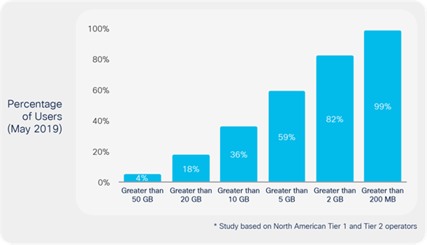 Top mobile user profiles: 4% of mobile users consume 50 GB per month *
