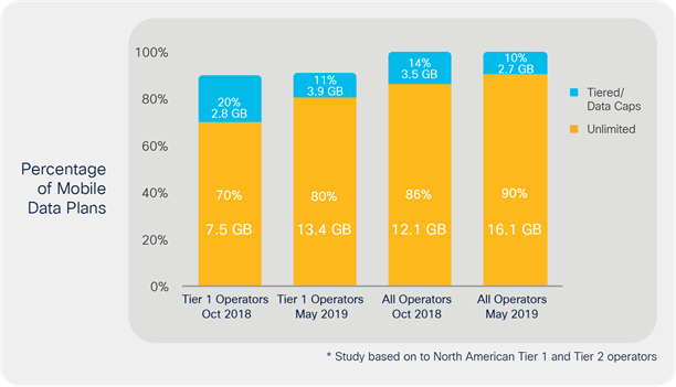 Unlimited plans outnumber tiered data plans and lead in GB/month consumption