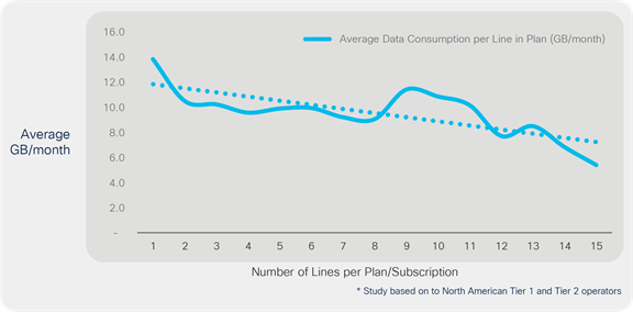 Data consumption by number of lines per plan/subscription*