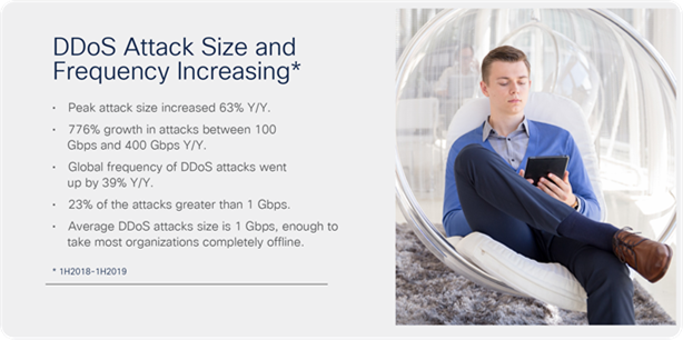 Peak DDoS attack size went up 63 percent YoY