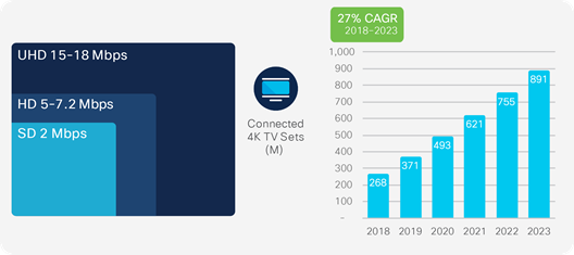 Increasing video definition: By 2023, 66 percent of connected flat-panel TV sets will be 4K
