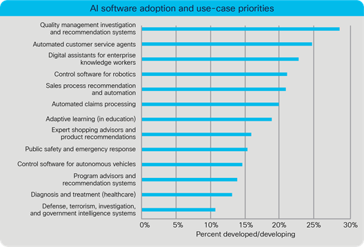 Artificial intelligence adoption and use-case priorities
