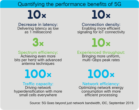 Quantifying the performance benefits of 5G