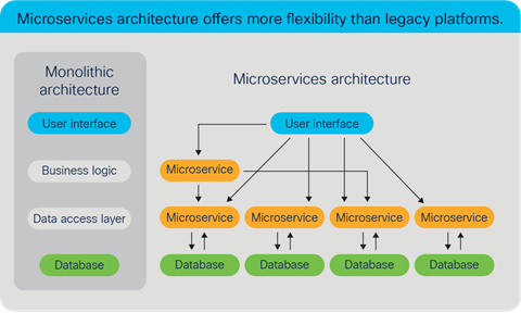 Microservices architecture offers more flexibility than legacy platforms