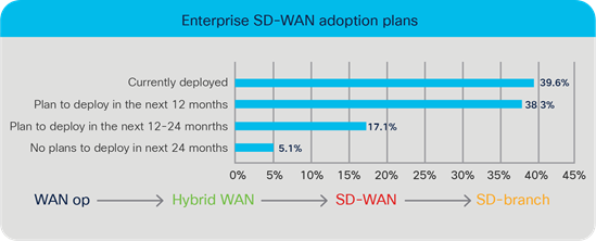 Enterprise SD-WAN adoption plans