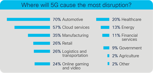Where will 5G cause the most disruption?