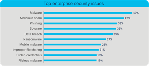 Top enterprise security issues