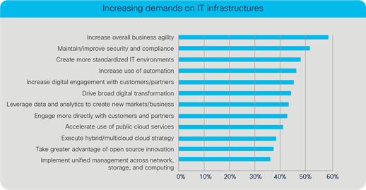 Increasing demands on IT Infrastructures