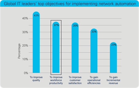 Global IT leaders' top objectives for implementing network automation