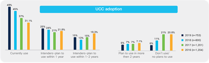 Unified Communications and Collaboration (UCC) adoption
