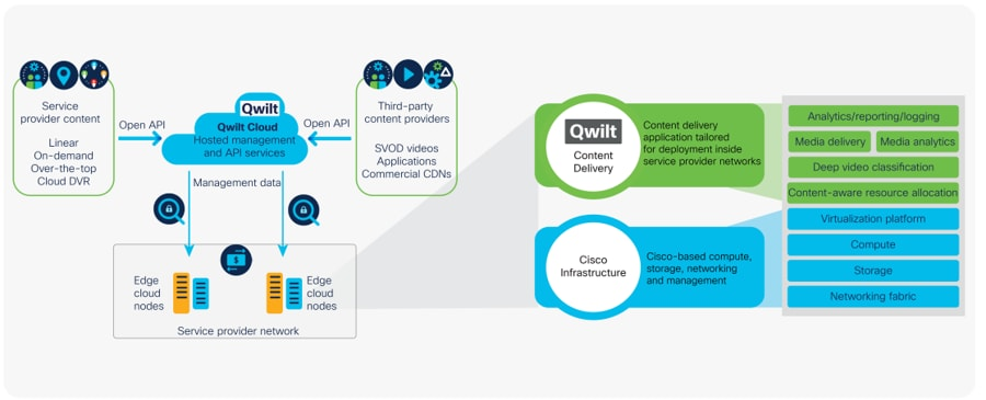 Cisco Cloud Services Stack for Content Delivery