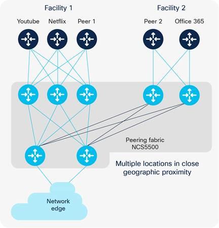 Mobile Internet - Cisco Intelligent Peering Solution