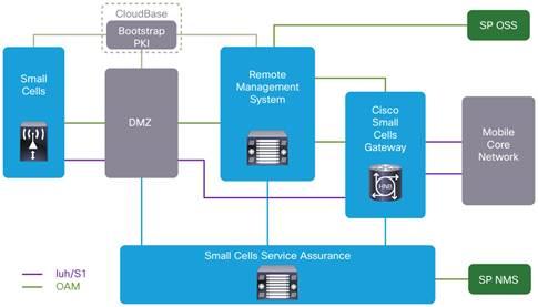 Cisco Asr 5000 Series Small Cell Gateway Data Sheet Cisco