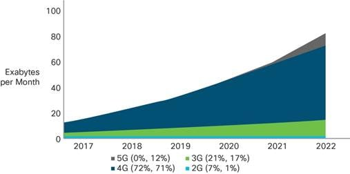 Cisco Visual Networking Index: Global Mobile Data Traffic Forecast Update, 2016–2021 White Paper ...