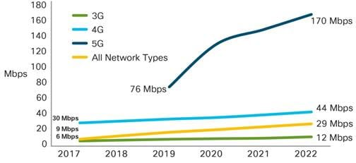 Cisco Visual Networking Index: Global Mobile Data Traffic Forecast ...