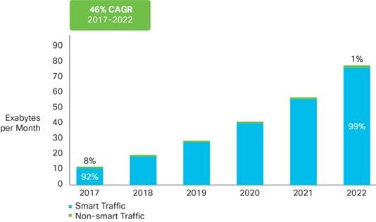Cisco Visual Networking Index: Global Mobile Data Traffic Forecast