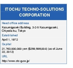 Text Box: ITOCHU TECHNO-SOLUTIONS CORPORATIONHead office addressKasumigaseki Building, 3-2-5 Kasumigaseki, Chiyoda-ku, TokyoEstablishedApril 1, 1972Capital21,763,000,000 yen ($259,598,004) (as of June 22, 2012)URL http://www.ctc-g.co.jp/