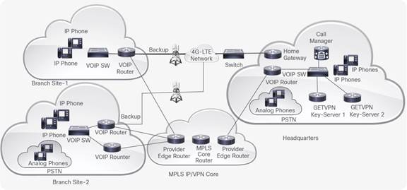 Cvp enterprise routing voice 4g lte and getvpn november 2017 hardware feature specifications baditri Gallery