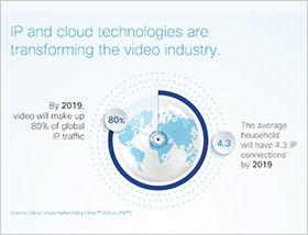 Video Solutions Infographic