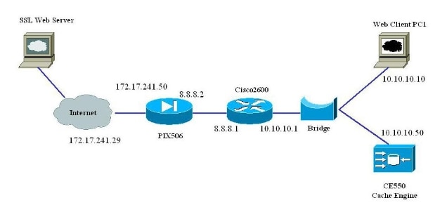 http://www.cisco.com/c/dam/en/us/support/docs/application-networking-services/500-series-cache-engines/12560-ssl-tunneling.jpg