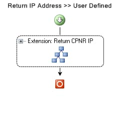 http://www.cisco.com/c/dam/en/us/support/docs/cloud-systems-management/intelligent-automation-cloud/115946-returnip-workflow.PNG
