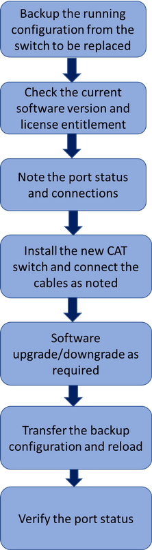213606-replacement-of-catalyst-3850-switch-cp-01.png