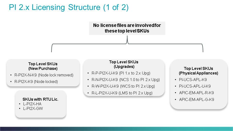Prime Infrastructure Licensing v2 2 - 3 x - Cisco