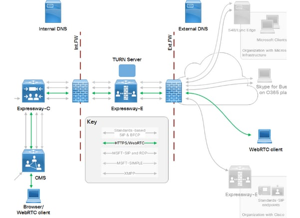 Webrtc reverse proxy