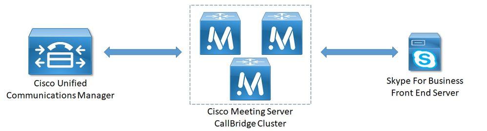 Configure Cisco Meeting Server and Skype for Business - Cisco
