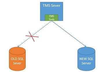 Tms sql database migration from one sql server to another sql server network diagram ccuart Choice Image
